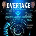 Song Mp3 Download:- Frank Edwards ft Joe Praize - Overtake (Spirit In Motion)